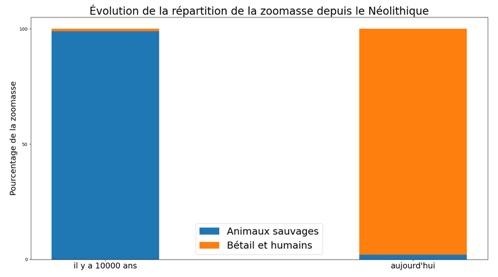NooS - Évolution de la répartition de la zoomasse