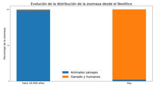 NooS · Evolucion de la distribucion de la zoomasa