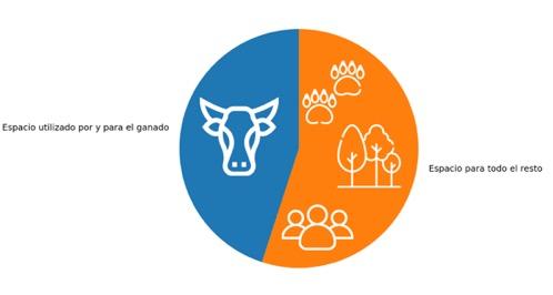 NooS · La proporción de tierra utilizada para la ganadería
